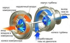 как работает турбина Автотело