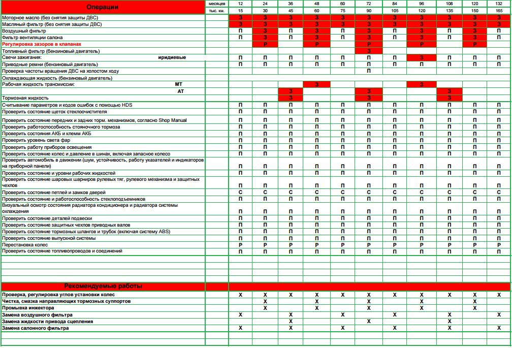 Регламент обслуживания двигателей Хонда