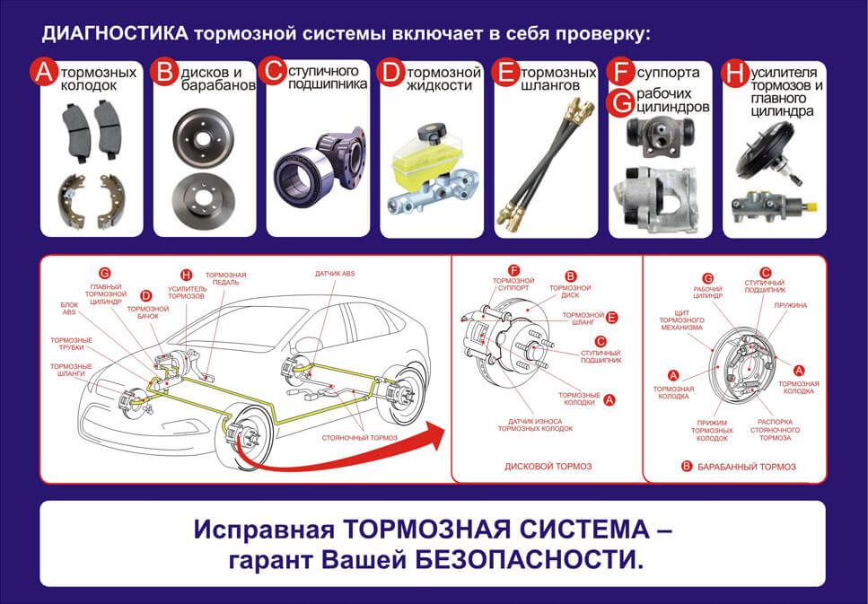 ремонт тормозов СВАО